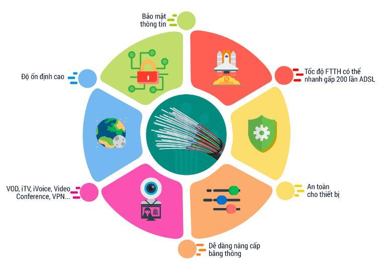 Khuyến mãi lắp mạng FPT quận Thủ Đức, Tp HCM